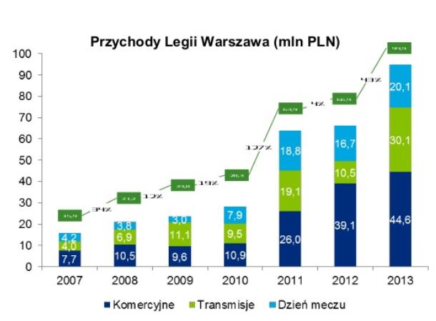 Przychody Legii Warszawa - źródło Deloitte