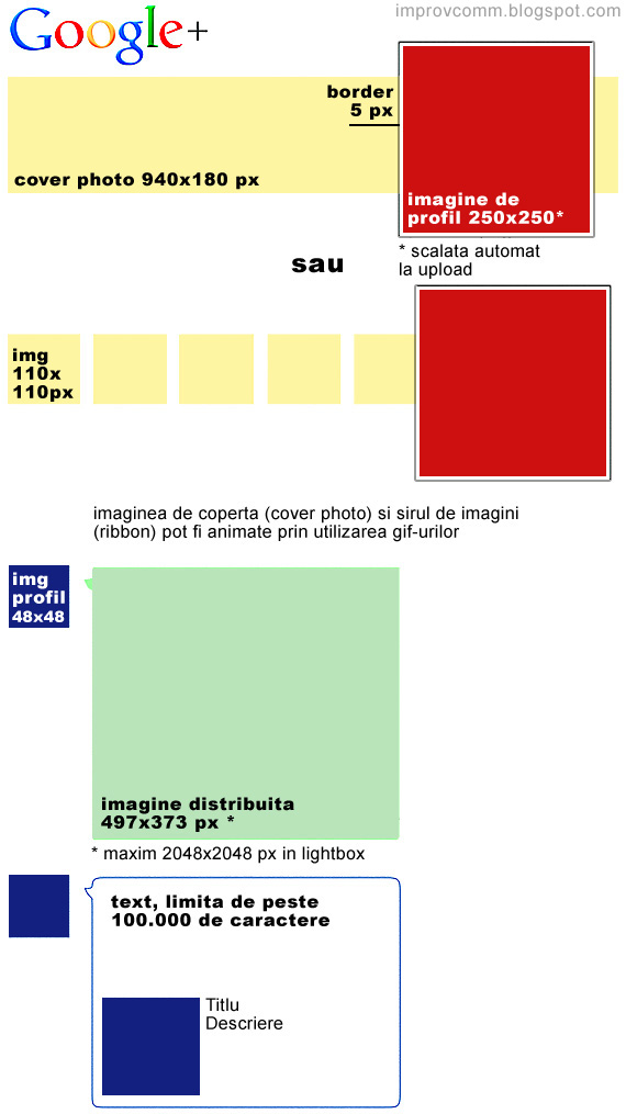 Diagrama dimensiunilor fotografiilor publicate pe Google Plus