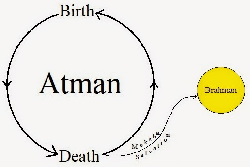 the relationship between body and atman
