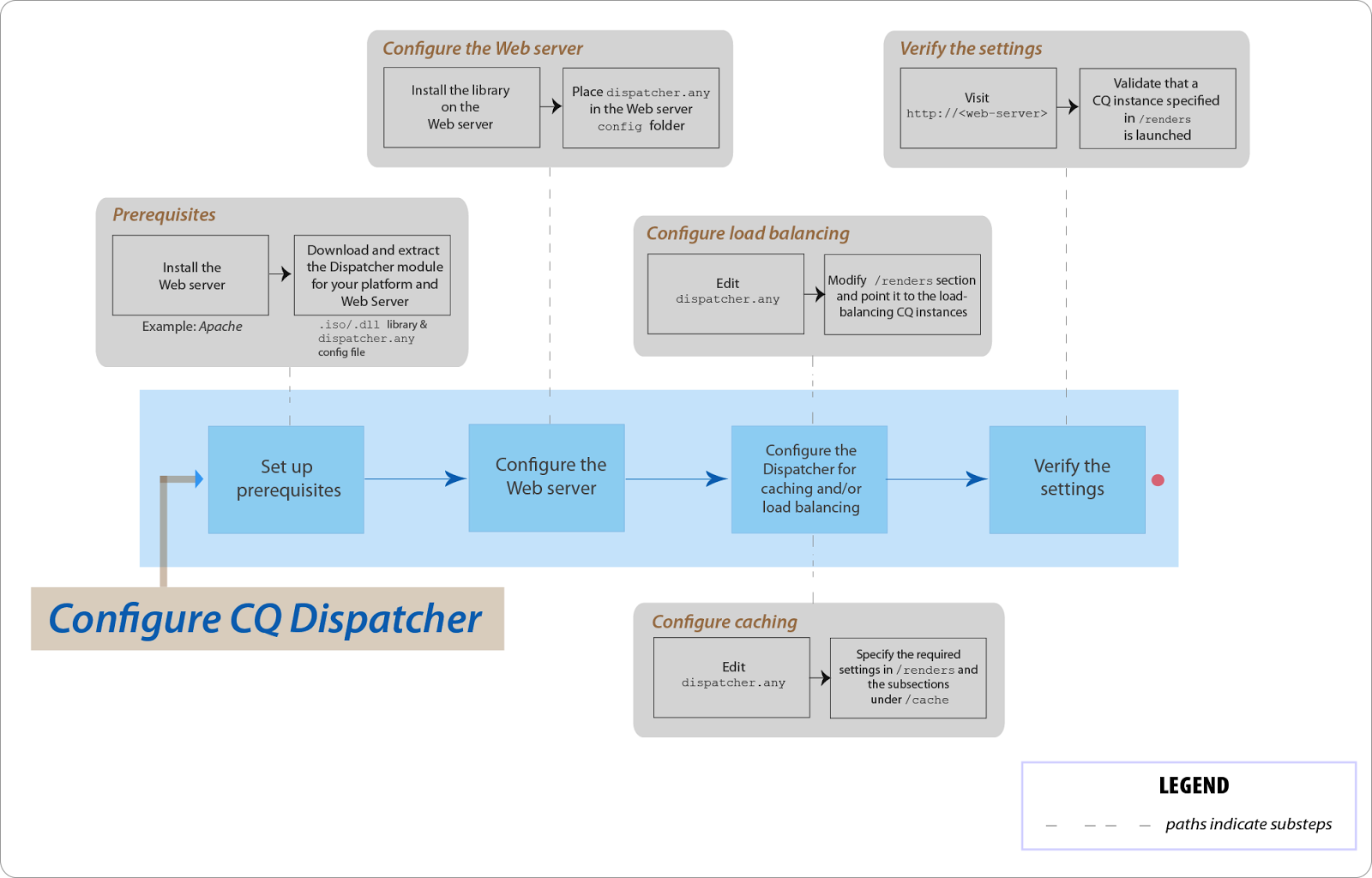 santhosh adobe cq interview questions note the dispatcher uses a cache directory for caching static content the cached documents are created in the root of a web server