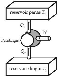 Skema kerja mesin pendingin (refrigerator)
