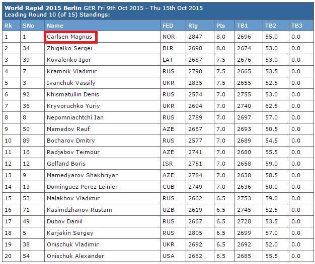 Le champion du monde d'échecs Magnus Carlsen partage la première place avec Sergei Zhigalko avec 8 points sur 10