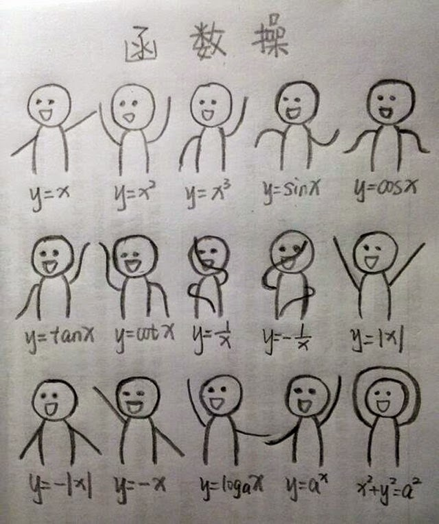 Mathematical Functions with Dance Notation