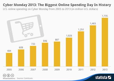""" biggest holiday spends in history"""