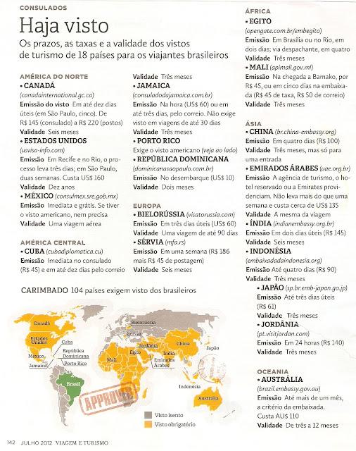 Informações sobre vistos de turismo em diferentes países