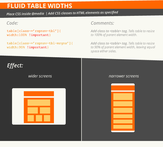 Essential responsive email code: fluid table widths