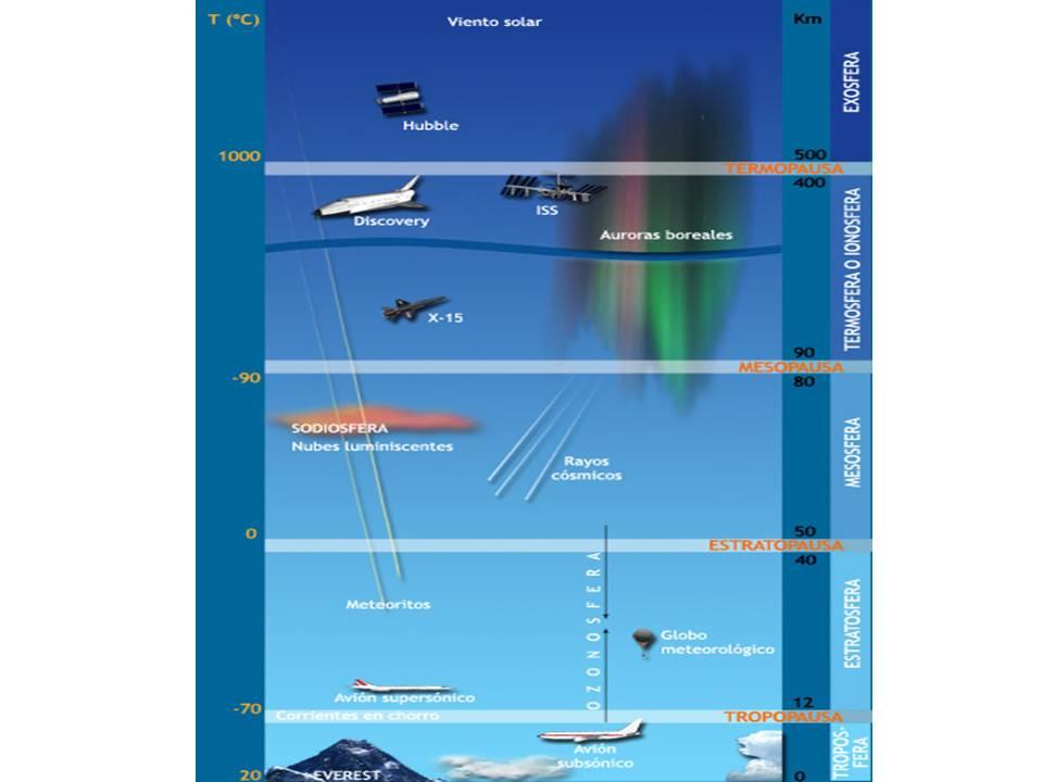 datos de la tierra Capas-de-la-atmosfera