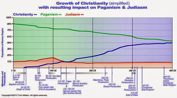 Growth of Christianity (simplified)