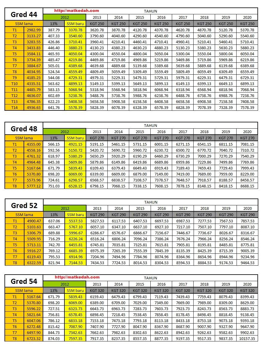 Jadual Gaji SSM 2012 Gred 44 hingga 54