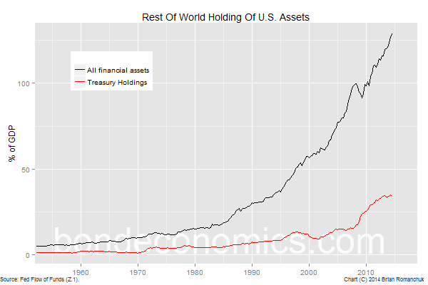 Chart: Rest Of World Holdings Of U.S. Financial Assets