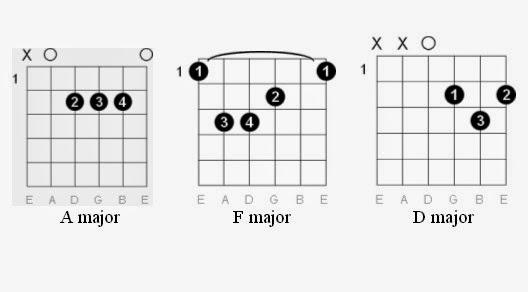 Easy Guitar Tabs: Easy Guitar Tabs: Nirvana guitar tab