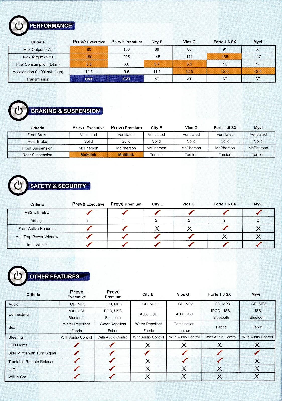 Perbandingan Antara Proton Preve,Honda City,Vios ,Kia Forte dan Myvi