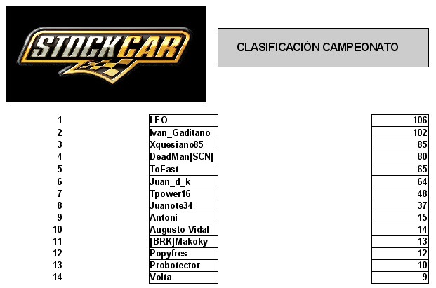 Clasificacion general rfactor stock cars v8