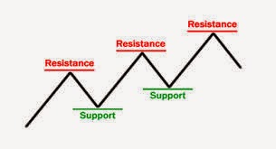 Support and resistance in forex in urdu