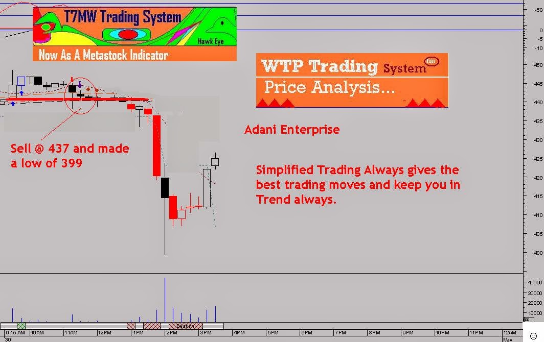 Metastock trading system nifty