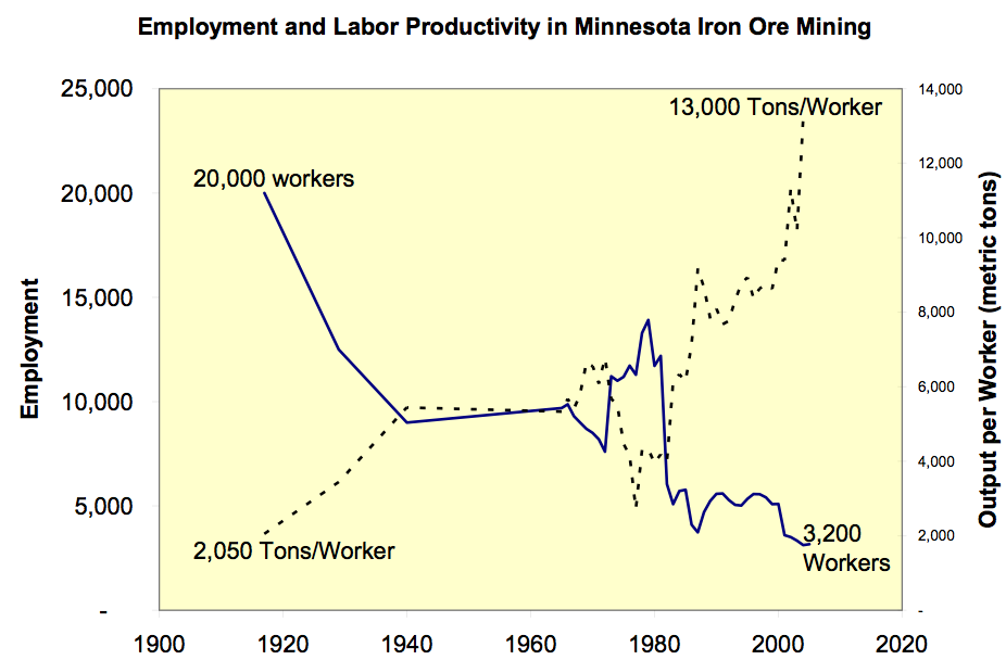 Minnesota Iron Ore Mining Employment and Labor Productivity