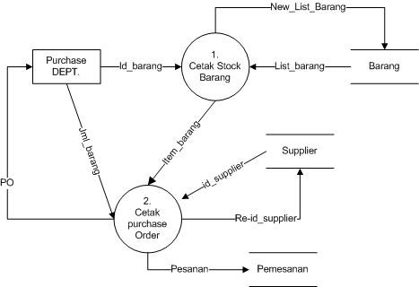 Program logic college yang mana diagram konteks merupakan gambaran proses sebuah sistem secara general disini saya langsung menampilkan dfd level 0 dari sebuah sistem pembelian ccuart Choice Image