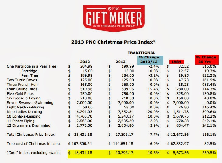 source pnc - 12 Days Of Christmas Cost