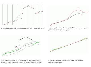 Algoritmo filtrado de puntos LIDAR de PFEIRFER Y C.BRIESE