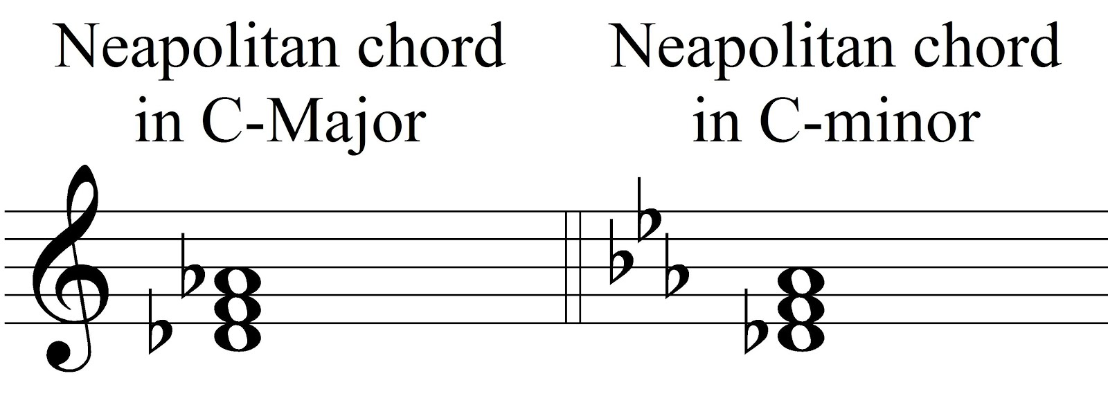 Music theory neapolitan chords neapolitan chords in root position hexwebz Gallery