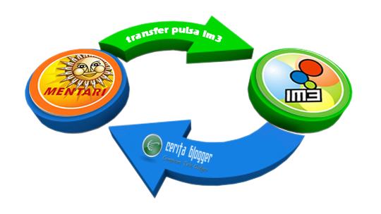 cara-transfer-pulsa-im3