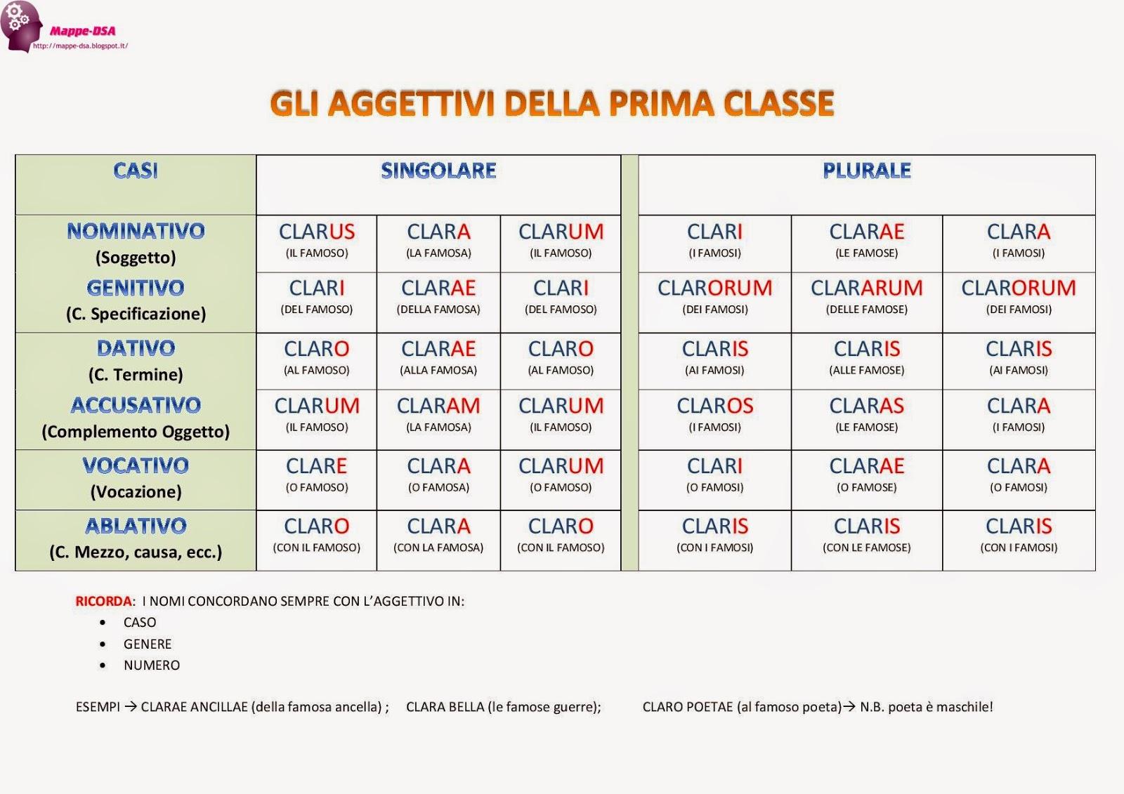 Mappa tabella aggettivi prima classe latino dsa