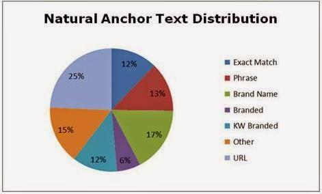 Tambahkan Backlink dengan menggunakan Anchor text yang bervariasi