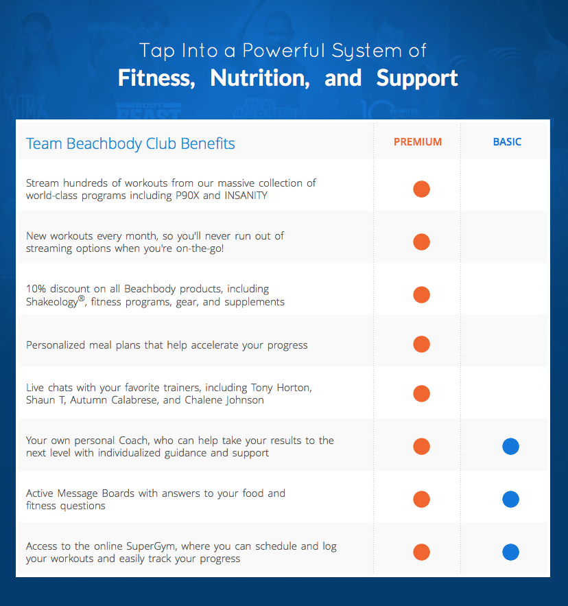 Club Membership, Beachbody On Demand, access your favorite fitness programs anytime, anywhere.  www.HealthyFitFocused.com