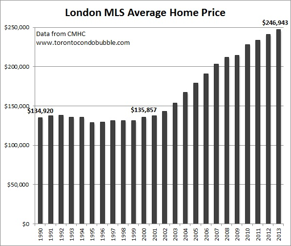 london ontario average home price graph