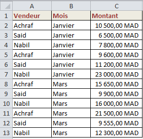 جدول معطيات خاصة بالدالة sommesi.ens
