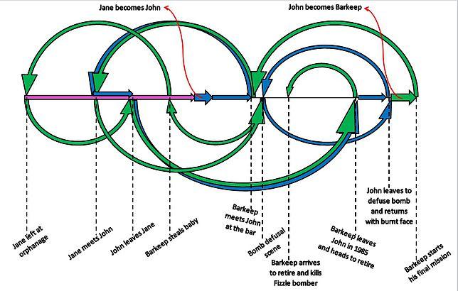 Diagrama de la línea temporal de la película Predestination 2014 - Cine de Escritor