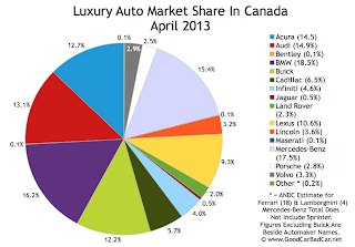 Canada luxury auto brand market share chart April 2013