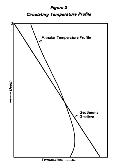Bottom circulating hole temperature