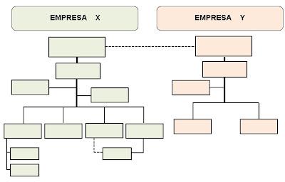 organigrama Mesoadministrativos