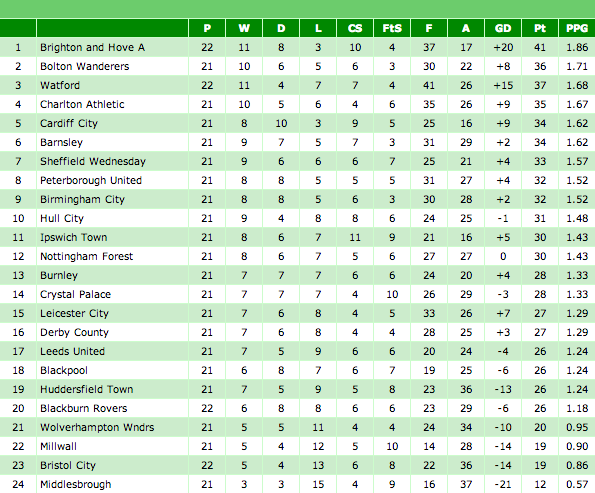 Table from Barnsley FC Fixtures with David Flitcroft in charge 2012/13