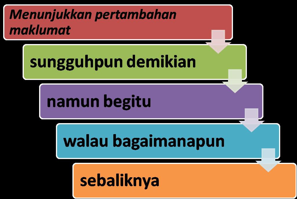 Tatabahasa Bahasa Malaysia Penanda Wacana