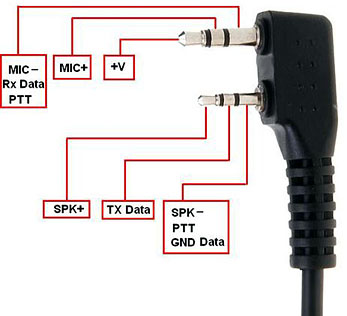 ideas programming cable for ham radios