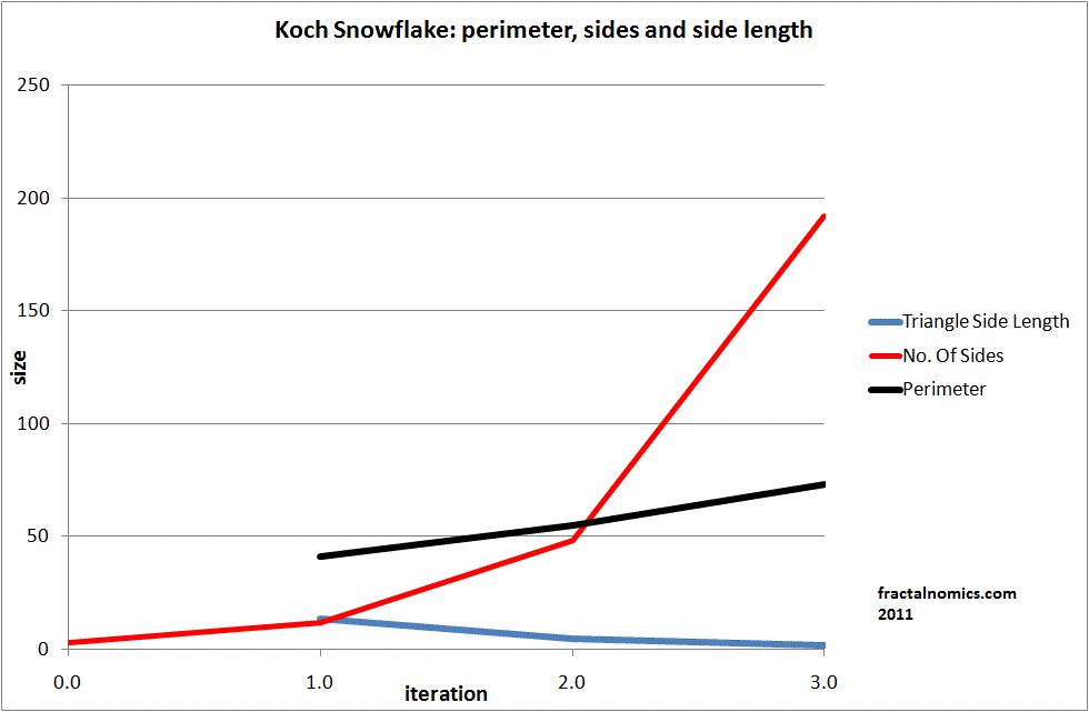 How Long Is The Perimeter Of A Snowflake Island