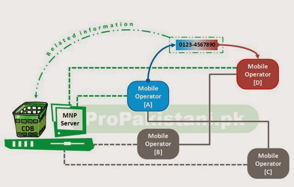 mobile number portability 1 introduction mobile number portability (mnp) requires that mobile telephone customers can keep their telephone number-including the pre x-when switching from one provider of mo.