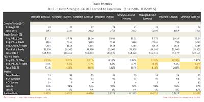 Short Options Strangle Trade Metrics RUT 66 DTE 6 Delta Risk:Reward Exits
