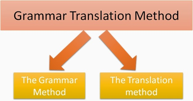 grammar translation method 2 essay Grammar rules were sequenced along the syllabus in an attempt to teach grammar in an organized and systematic way the students' native language was the medium of instruction10 procedures (the experience) activity 1 reading comprehension • the class begins with a reading passage from the foreign language literature.