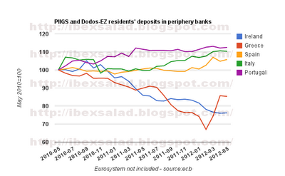 PIIGS and dodos-eurozone bank deposits