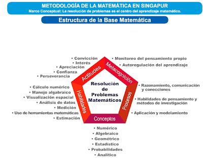 Matematicas Maravillosas: Método Singapur - Exposición/Taller (21 ...