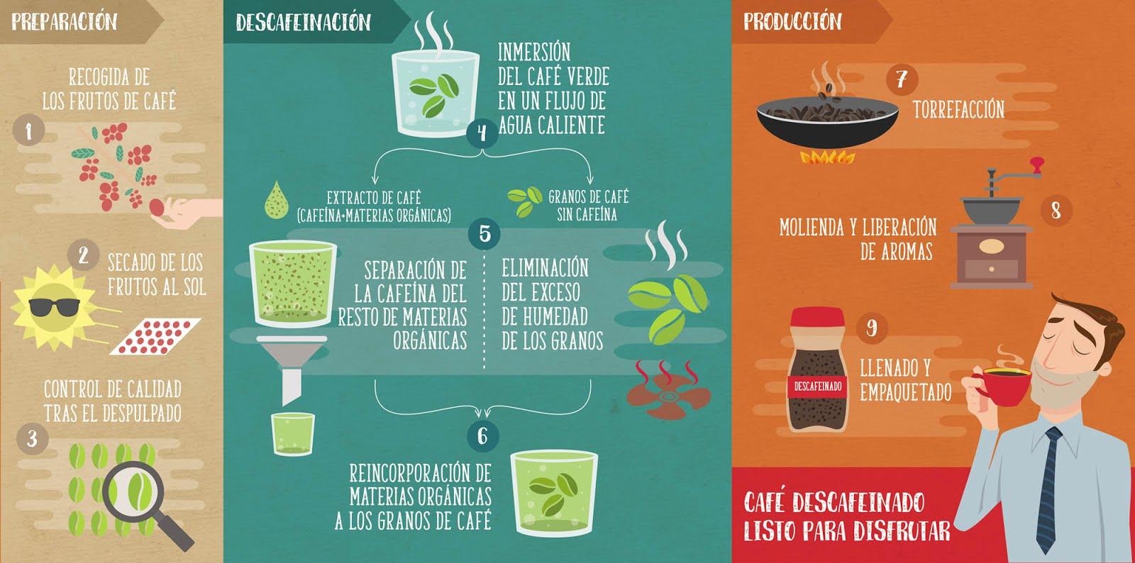 Preparación-eliminación de la  cafeína-tostado del café