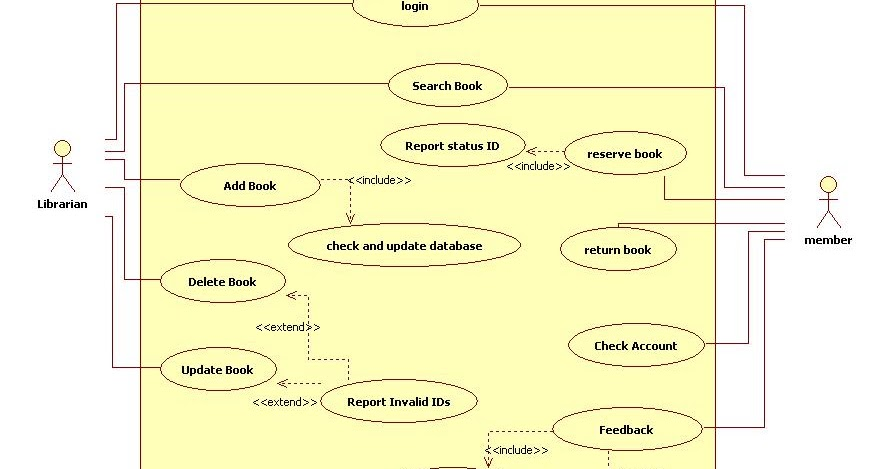 Uml diagrams for library management programs and notes for mca ccuart Image collections