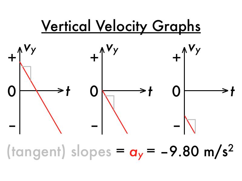 P-dog\'s blog: boring but important: Physics presentation: free fall