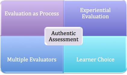 apa yang dimaksud penilaian otentik, bagaimana prosesnya, untuk apa dan apa saja manfaatnya untuk pembelajaran