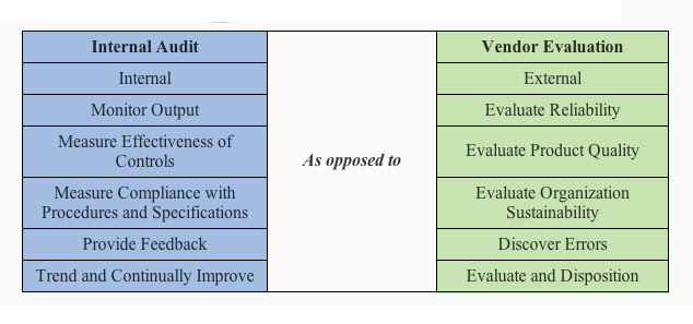 Internal Audit versus Vendor Evaluation