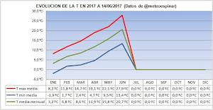 Evolución de las T en 2017 a 14/06/2017: