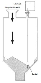 prinsip kerja sensor level silo pilot